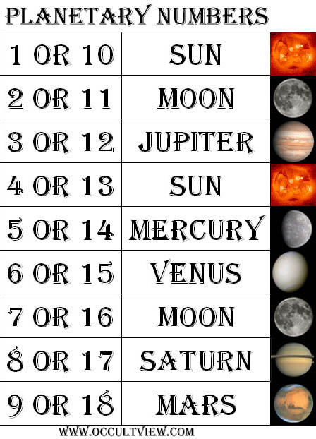 PLANETARY NUMBERS